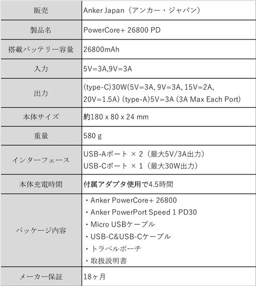 Anker PowerCore+ 26800 PDのスペック