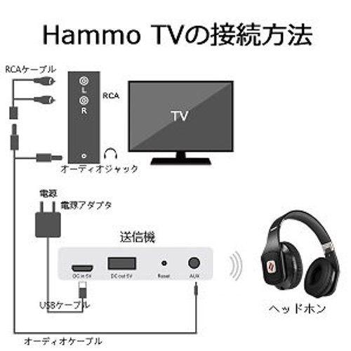 Hammo TVの接続方法