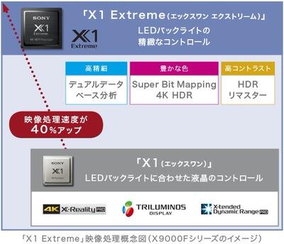 ソニー「X1 Extreme」プロセッサー