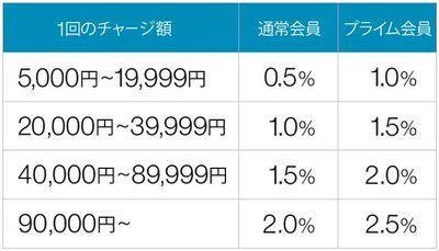 Amazonギフト券 チャージ時のポイント付与率