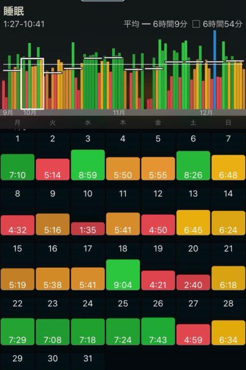スマートウォッチで記録した睡眠ログの詳細はiPhoneで確認できる(AutSleep)