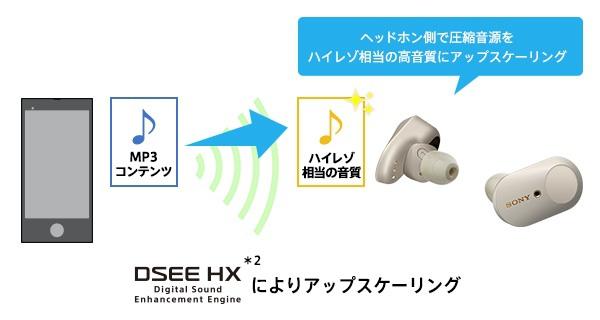 WF-1000XM3 DSEE HX