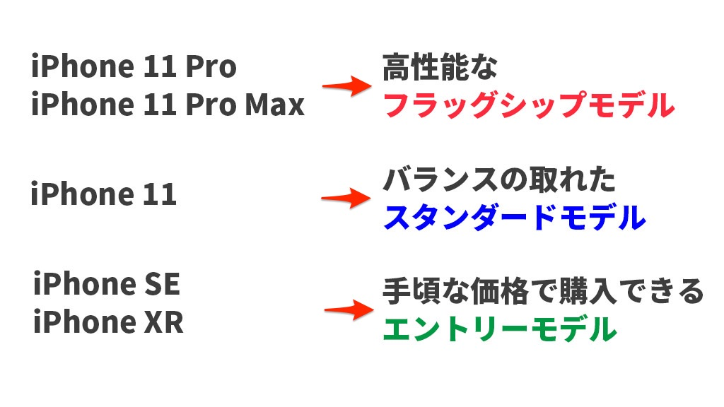 iPhone 各モデルの位置付けイメージ