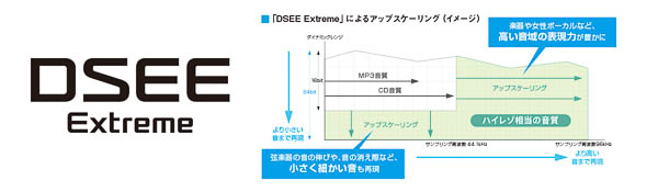 DSEE Extreme WH-1000XM4