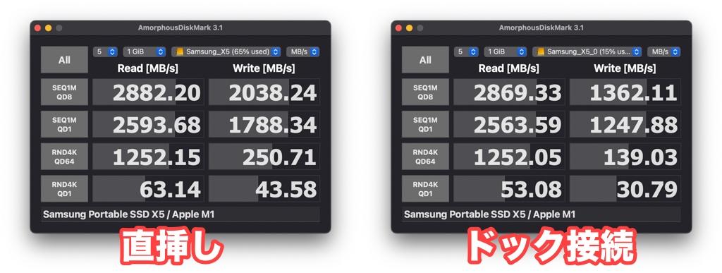 Thunderbolt 4ドック SSDの転送速度比較